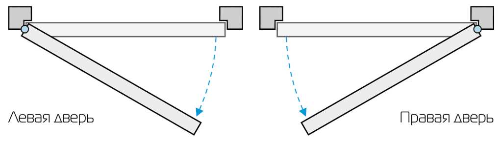 Открывание двери: левое или правое расположение, на что оно влияет?