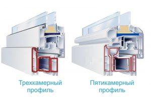 Сколько стекол ставят в пятикамерном стеклопакете: конструкция пятикамерных профилей