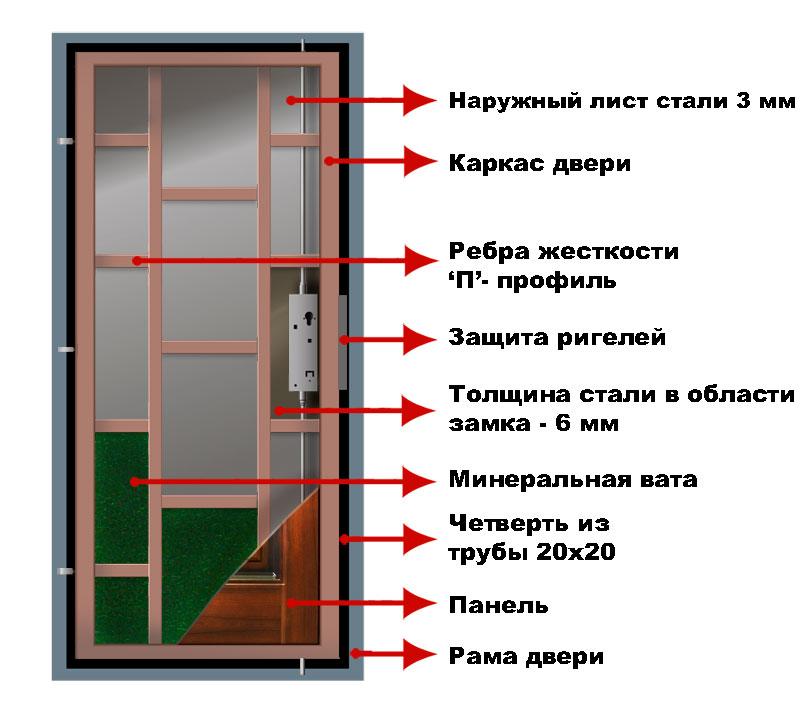 Чертежи входных металлических дверей - этапы изготовления железного полотна